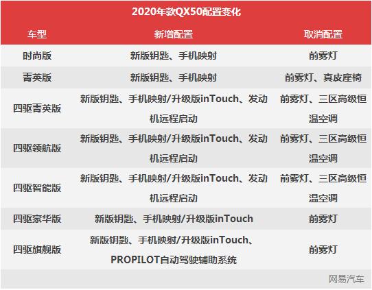 2020款QX50将于4月15日上市 采用专属新版车钥匙