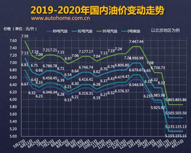 国内油价变动走势:4月28日国内成品油价格不作调整