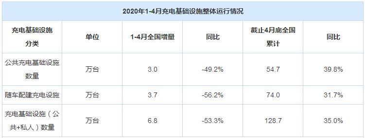 充电联盟:4月充电桩较上月增5000台 增量低于通常水平