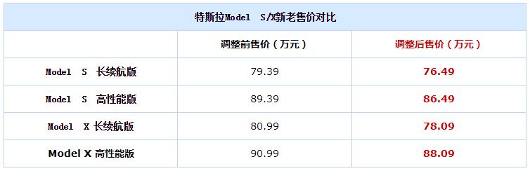针对进口版 特斯拉将下调Model S/X基础售价