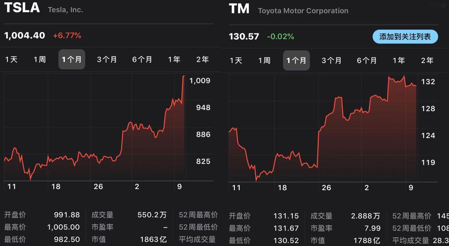 超豐田成市值最高汽車公司 特斯拉一股上千美元