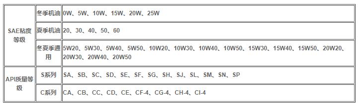 机油级别分类高低如何划分?机油的等级分类表是怎样的?