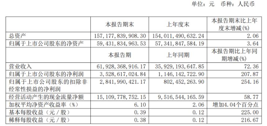 长城汽车上半年实现销量614389辆 同比增长53.68%