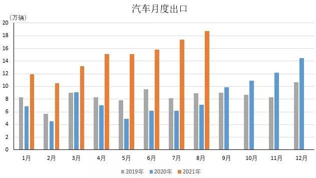 8月汽车出口持续高增长 单月出口量再创新高