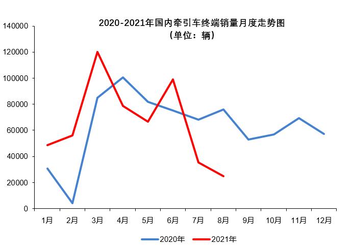 牵引车8月实销仅2.5万辆 同环比持续大降