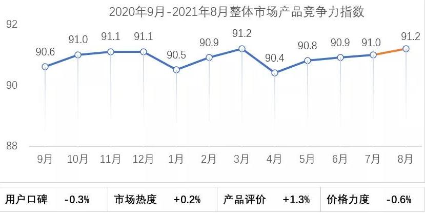 8月轿车市场产品竞争力指数为91.2 价格力度环比下滑