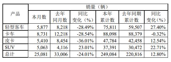 江铃汽车发布9月产销披露公告 销售各类汽车25081辆
