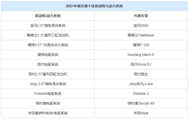 沃德十佳名单公布 4款纯电驱动系统上榜
